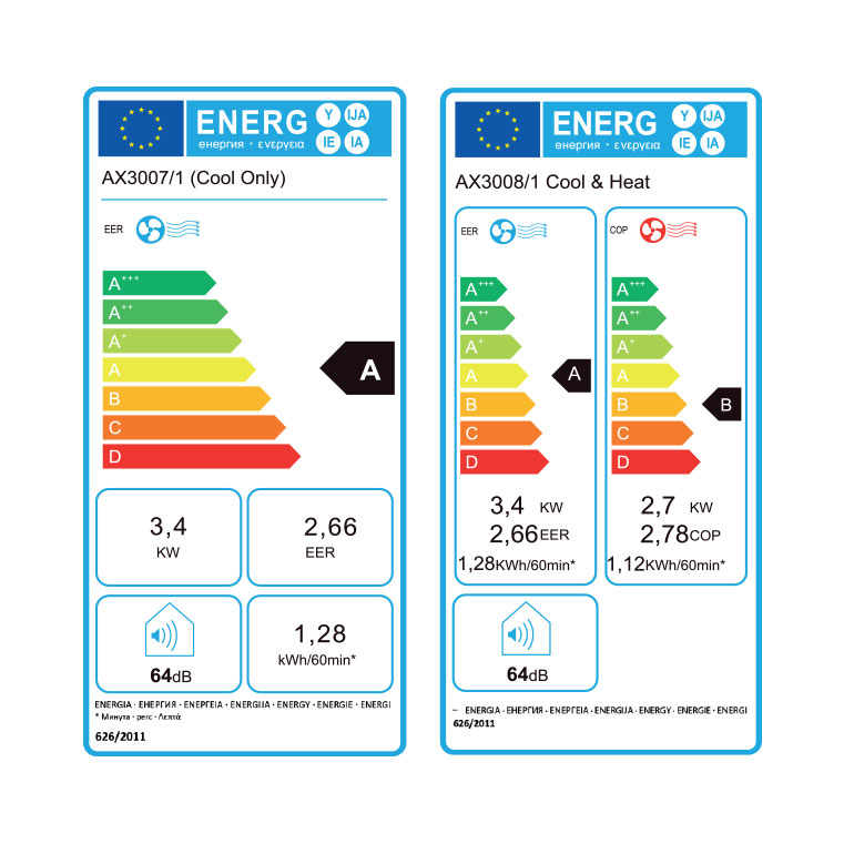 R290 Portable Air Conditioning Energy Ratings Label